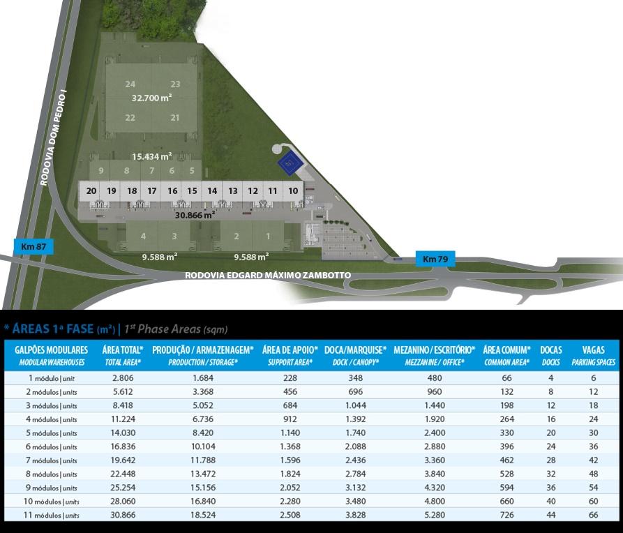 Locação galpões industriais Atibaia - CCRE Atibaia Business Park