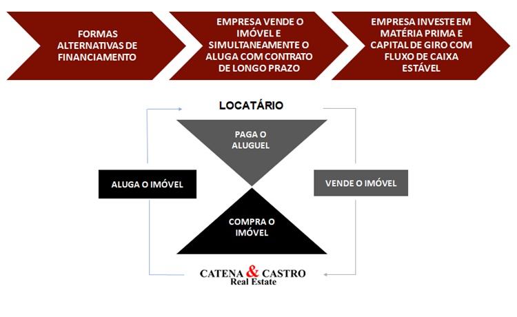 Sale leaseback C2Corp, sale leaseback, slb, leaseback, saleleaseback, sale leaseback c2corp, sale leaseback industrial, sale leaseback comercial